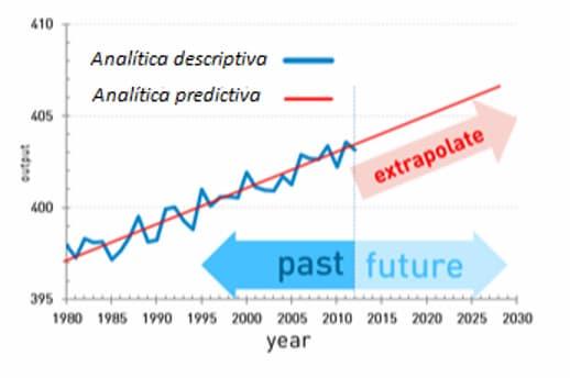 Training Metrics Analitica Descriptiva vs Analitica predictiva