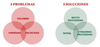 Los 3 problemas del Big Data