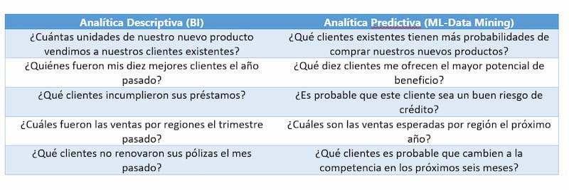 Training Metrics BI vs Data Mining
