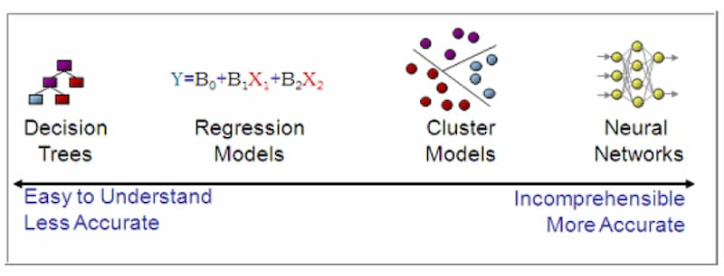 Training Metrics Modelos