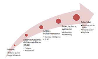 Ciclo de Big Data