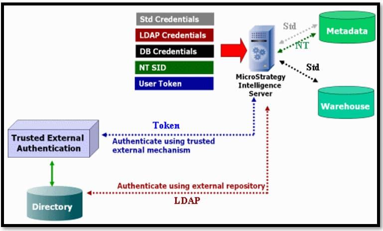 Security Autentication