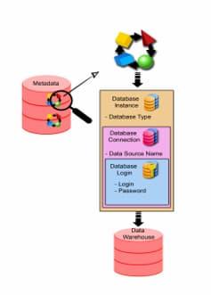 Security Data Base